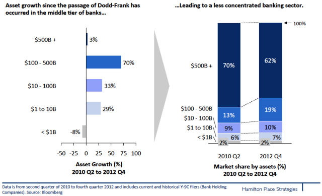 bank size growth dodd-frank act