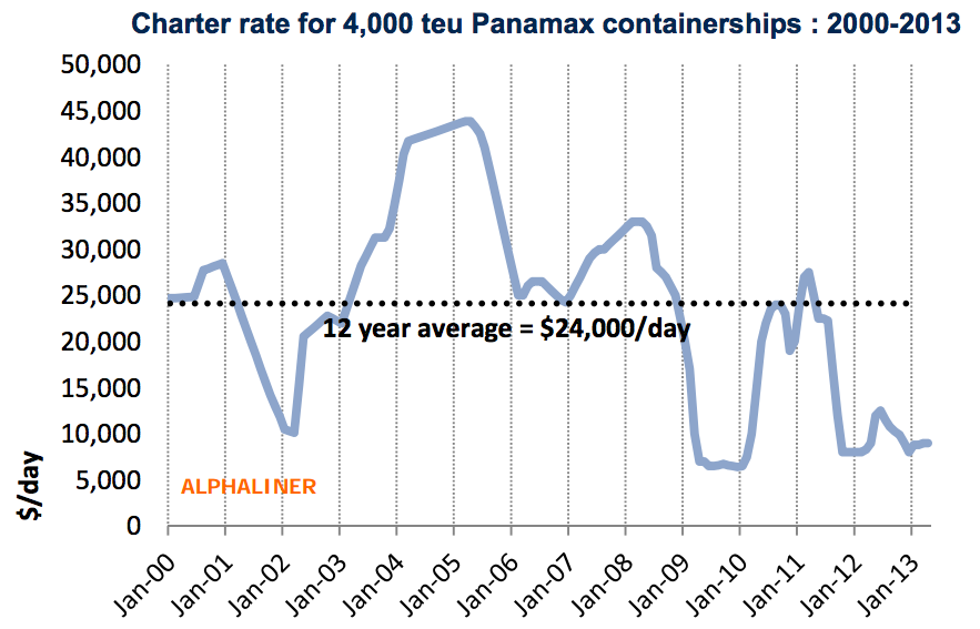 4200 teu container ship rates per day
