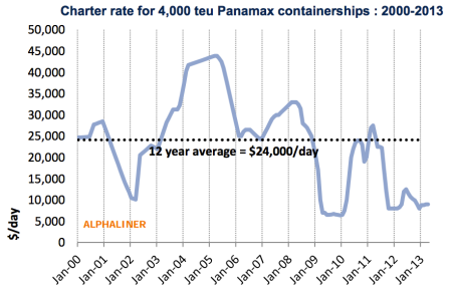4200 teu container ship rates per day