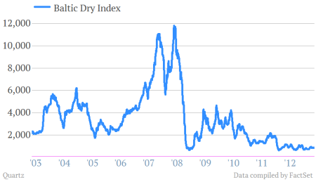 baltic dry index 10 years to may 8 2013