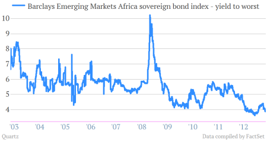 barclays emerging markets africa sovereign bond yields qe