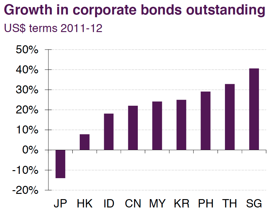 growth in asian corporate bonds outstanding by country