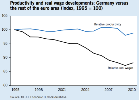 German ratio to euro zone wages productivity