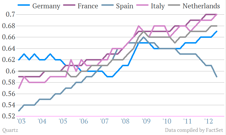 hourly labor costs euro zone