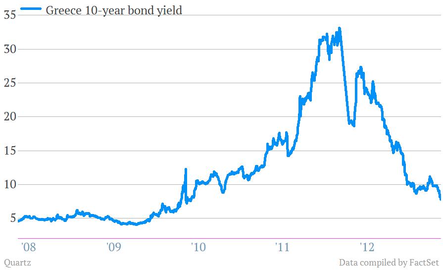 greek bond yields to 5/14/13