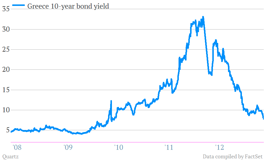 greek bond yields to 5/14/13