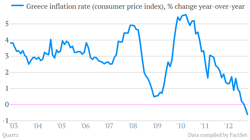 CPI inflation Greece to April 2013