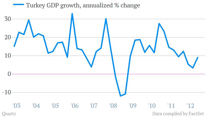turkey annualized gdp growth