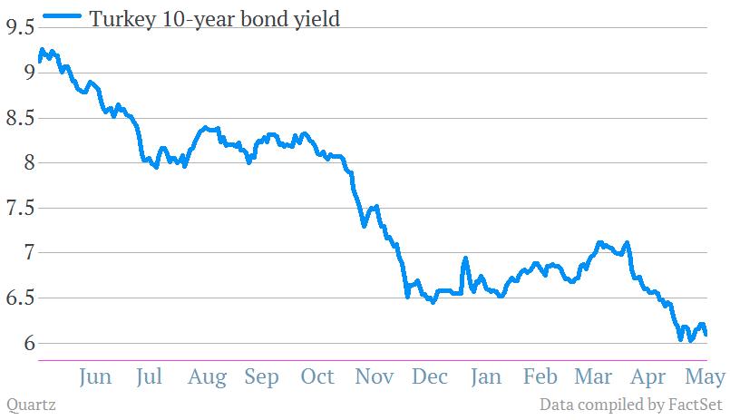 turkey 10-year government bond