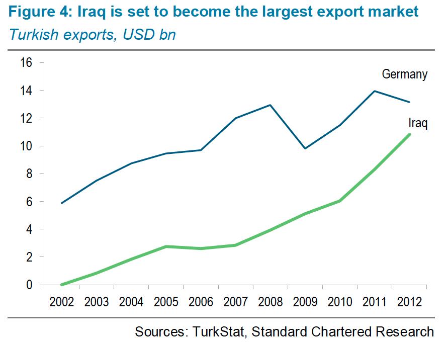 turkey exports germany iraq