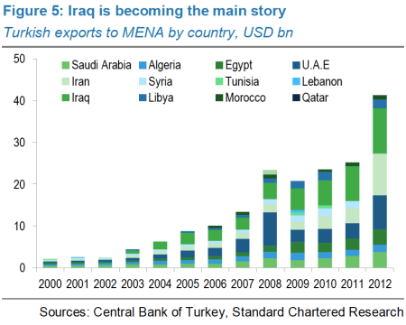 turkey exports to MENA by country