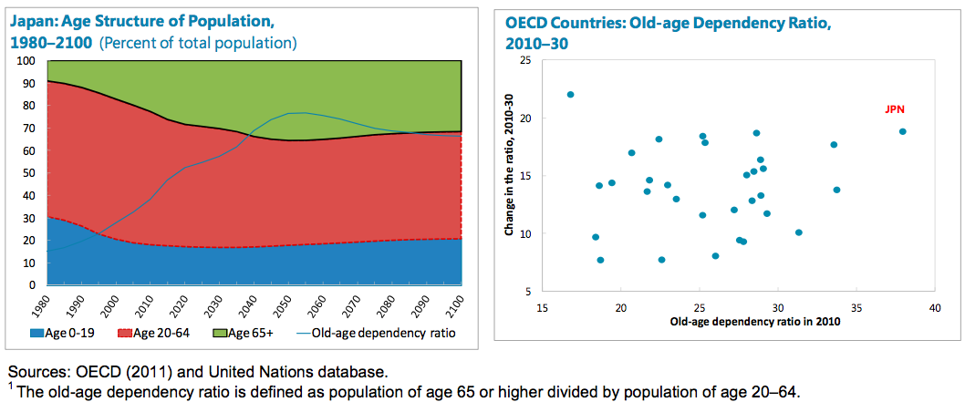 Population aging in Japan and OECD countries.