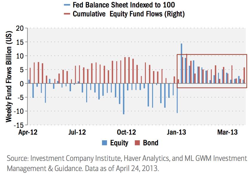 equities bonds fund flows chart