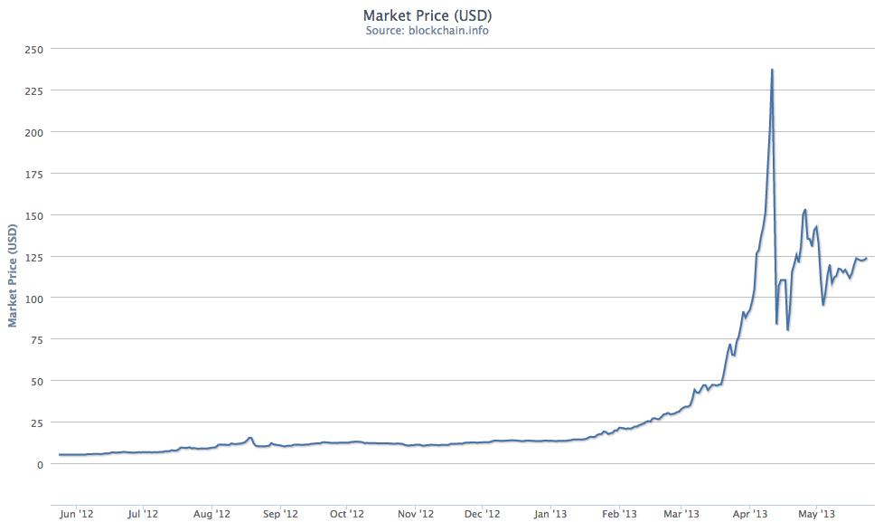 bitcoin to us dollar BTC/USD to may 23 2013