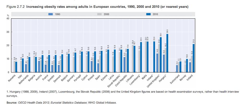 Obesity in the EU