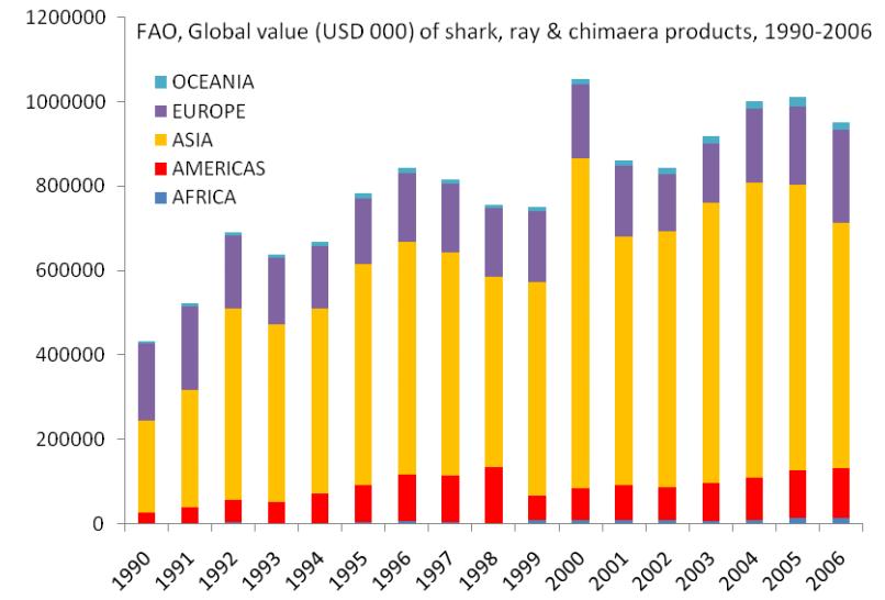 value of shark landings globally