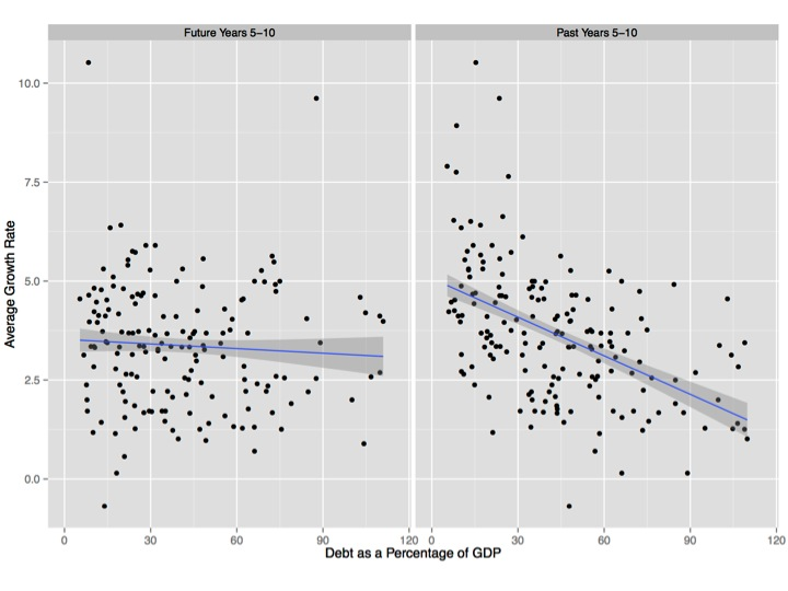 Debt as percentage of GDP