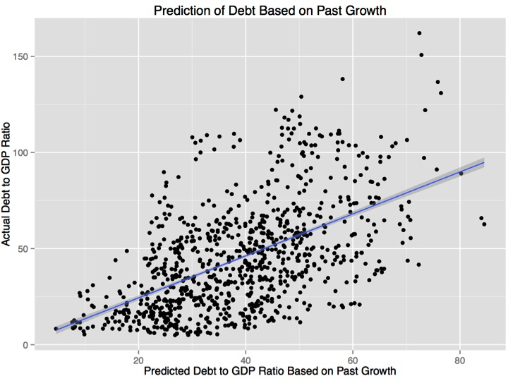 Prediction of debt based on past growth