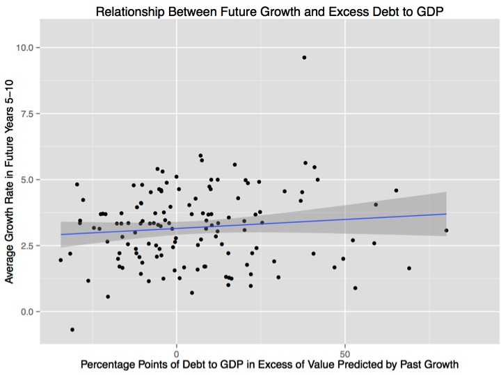 Relationship between future growth and excess debt to gdp