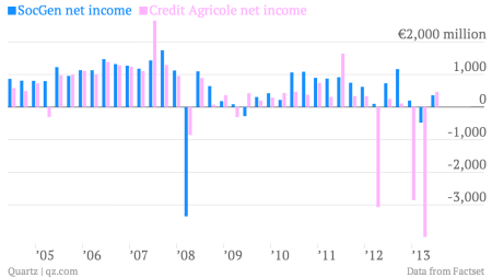 societe generale credit agricole net income q1 2013
