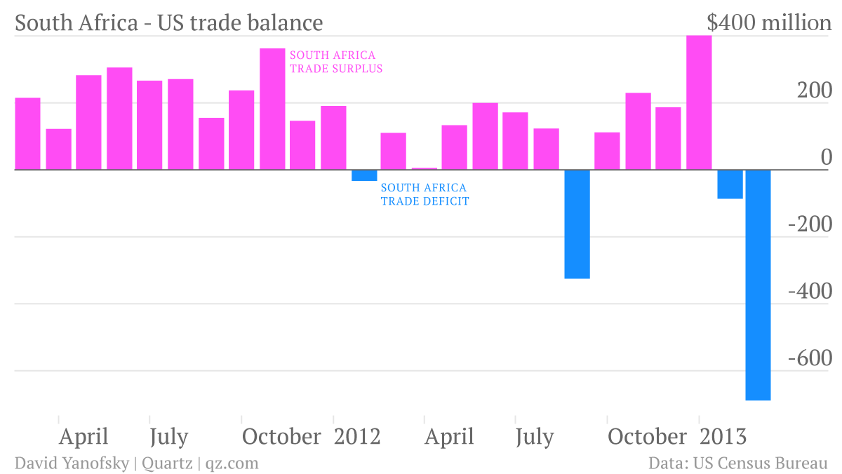 south-africa-us-trade-balance_chart-1