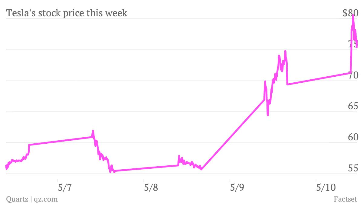 Tesla-s-stock-price-this-week_chart (3)