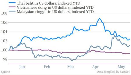 thai baht malaysian ringgit and vietnamese dong to USD may 2013