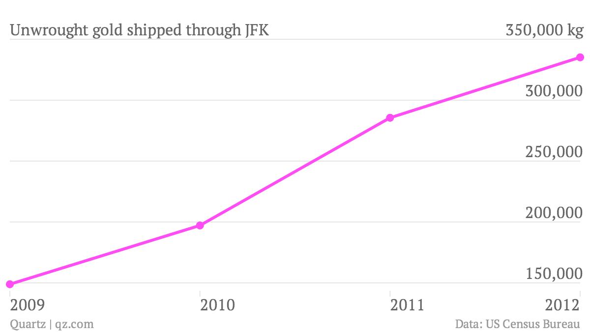 Unwrought-gold-shipped-through-JFK_chart