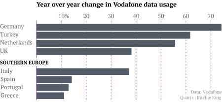 vodafone data usage by country