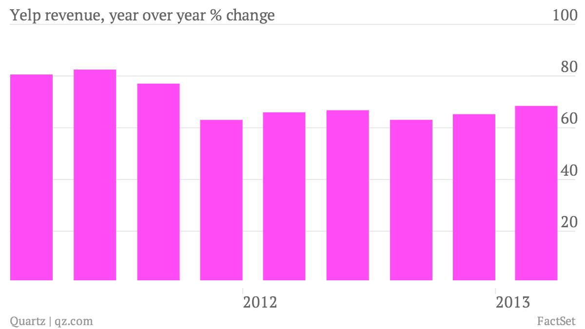 Yelp-revenue-year-over-year-change_chart
