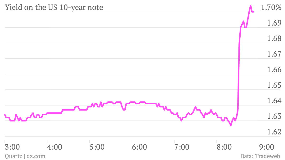 Yield-on-the-US-10-year-note_chart (1)