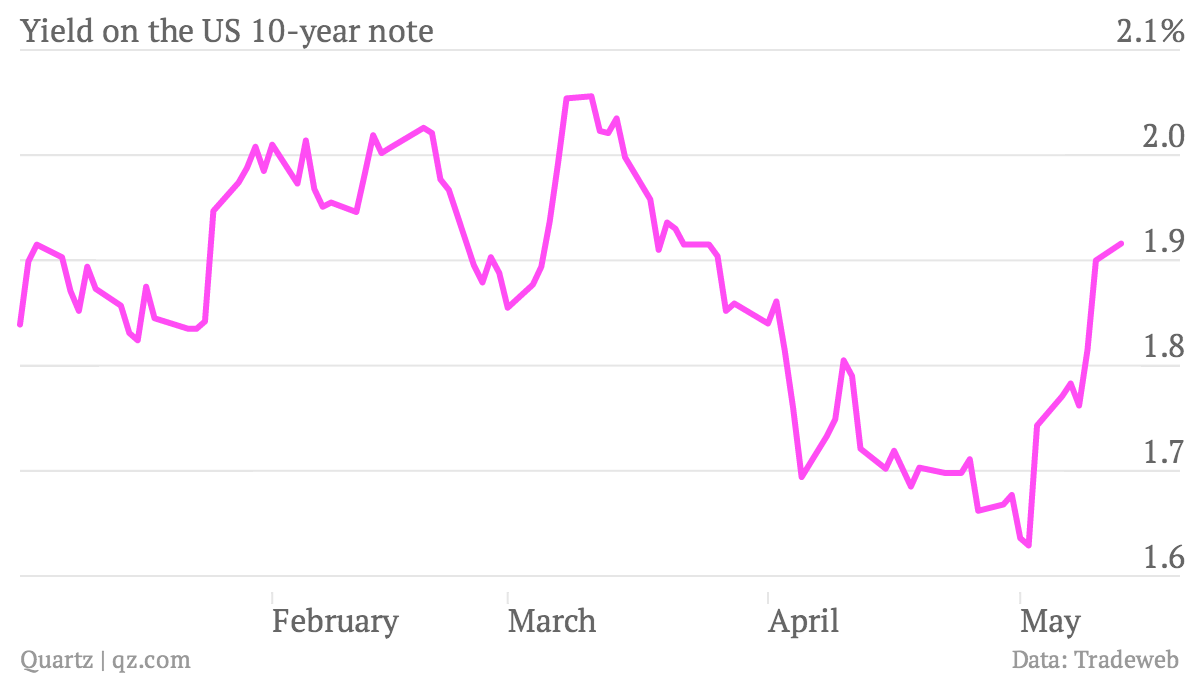 Yield-on-the-US-10-year-note_chart (2)