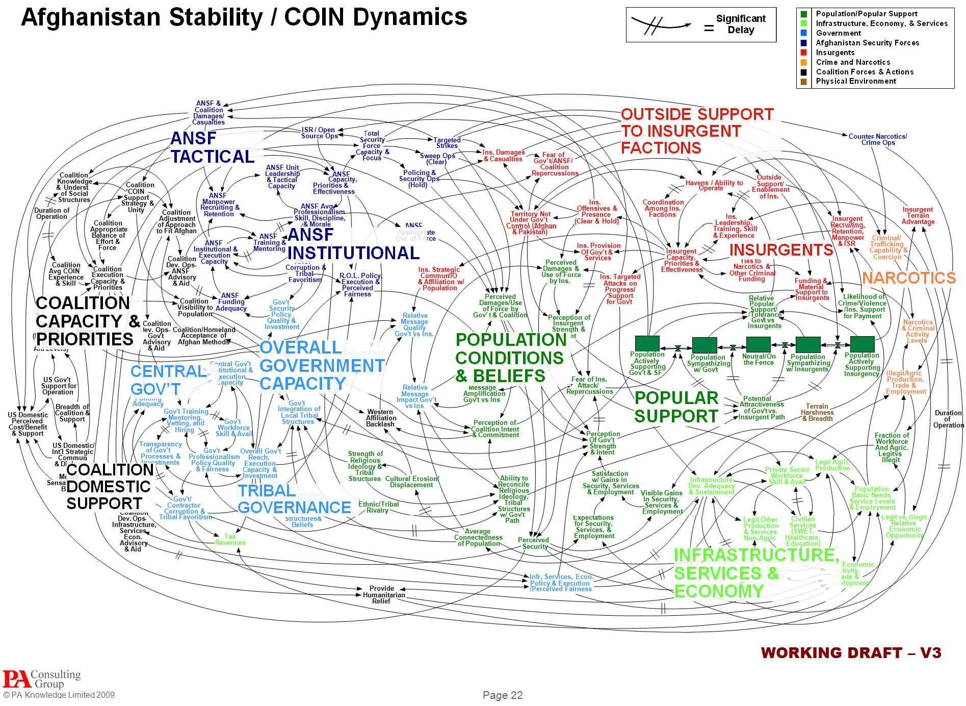 afghanistan-spaghetti-diagram