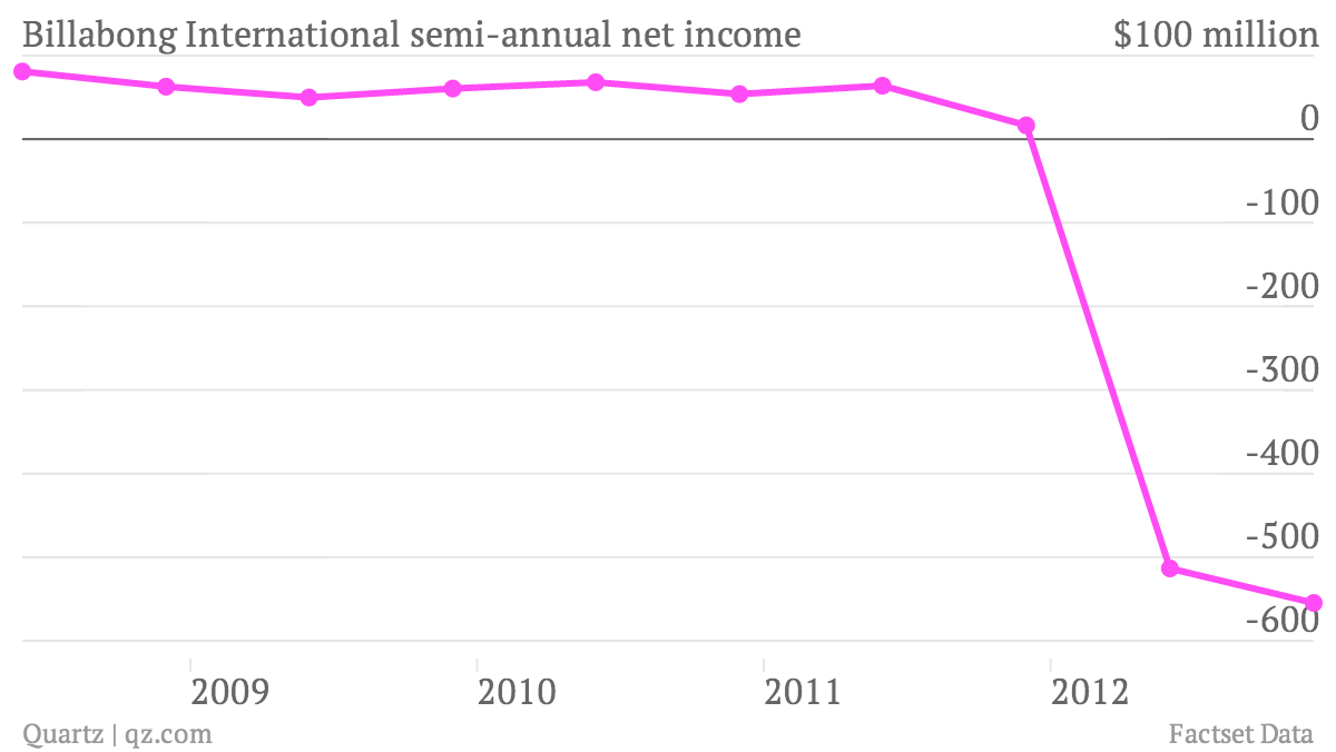 Billabong-International-semi-annual-net-income_chart (1)