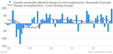 canada employment change thousands of people w moving average