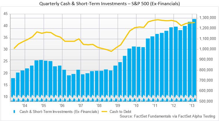 cash and short-term investments