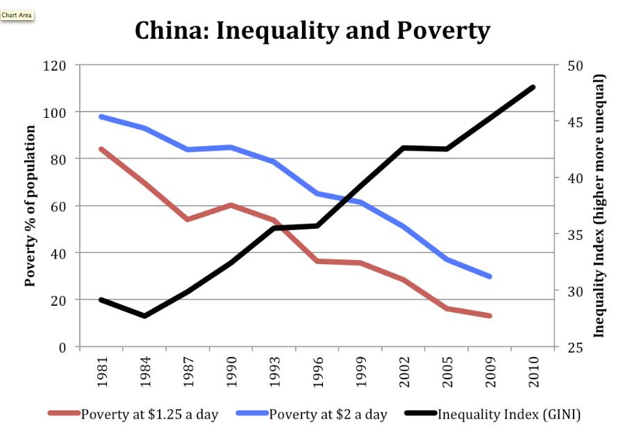 China Inequality