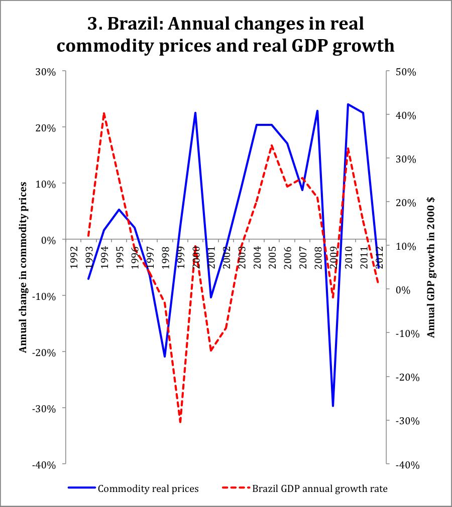 commodity prices in Brazil