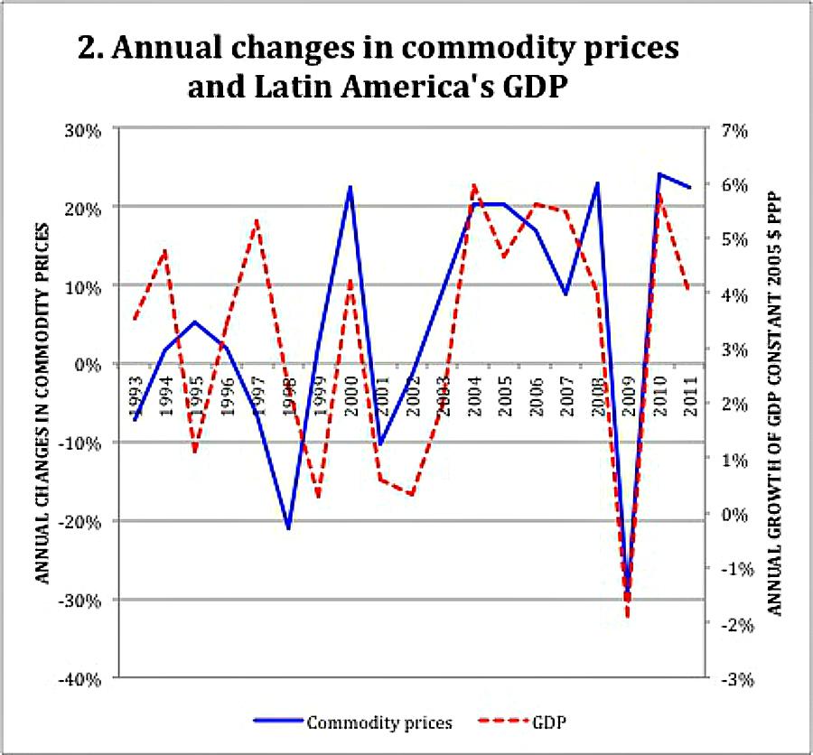 commodity prices Latin America