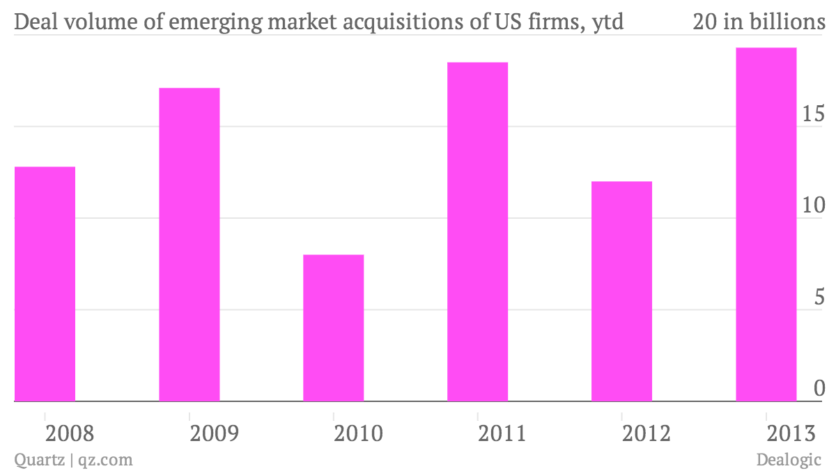 Deal-volume-of-emerging-market-acquisitions-of-US-firms-ytd_chart