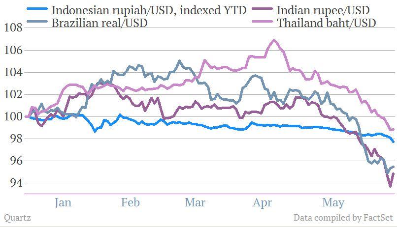 EM currencies ytd 2013