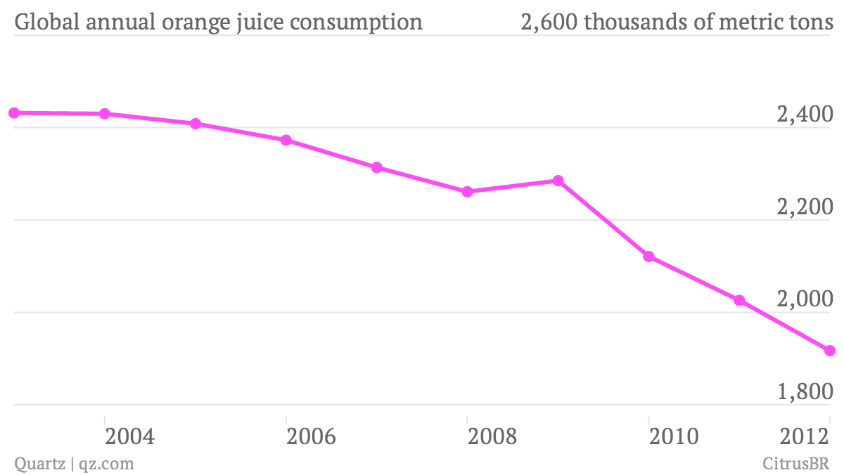 The world's leading producer of orange juice is getting