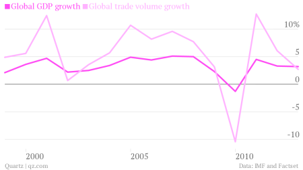 global gdp growth global trade volume