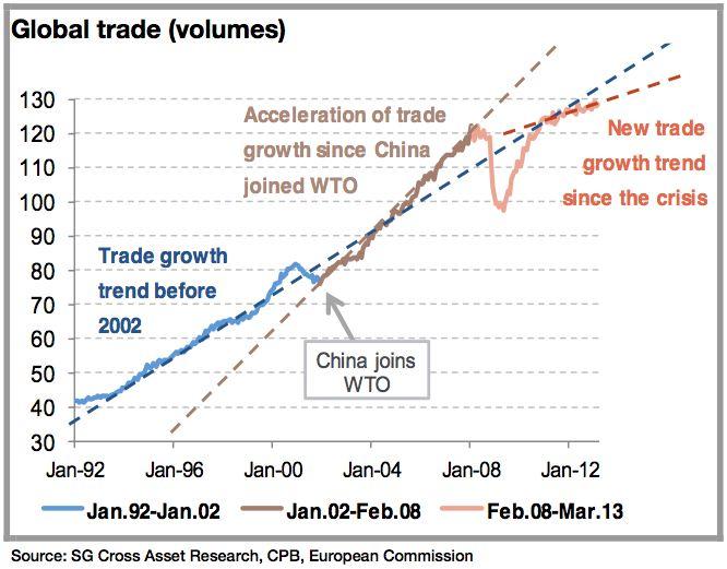 global trade volume paradigm shift