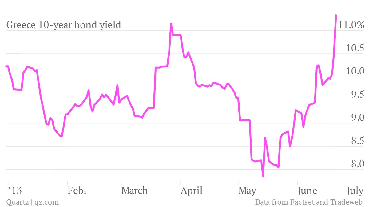 greece 10 year bond yield 6/21/13