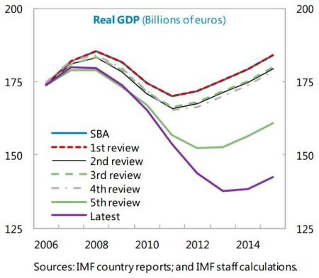 greece imf gdp projections over time