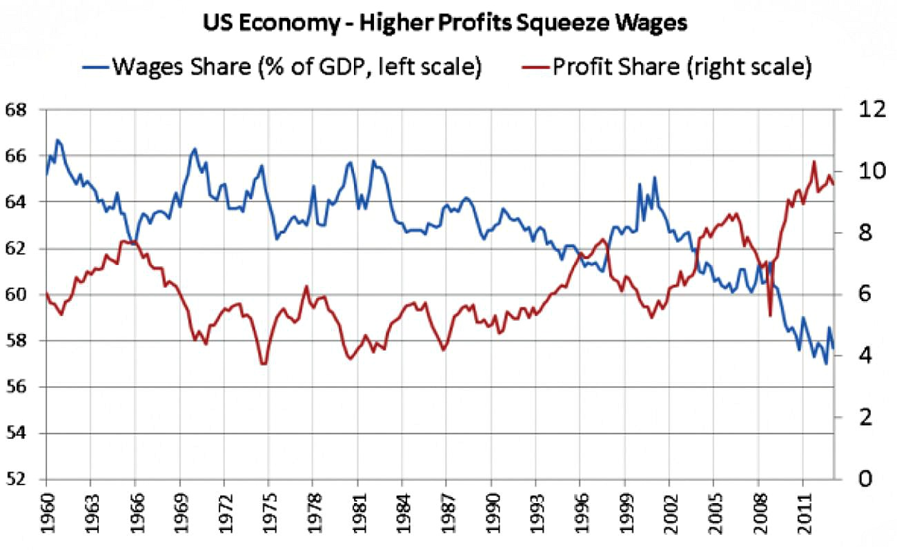 Higher Profts Squeeze Wages