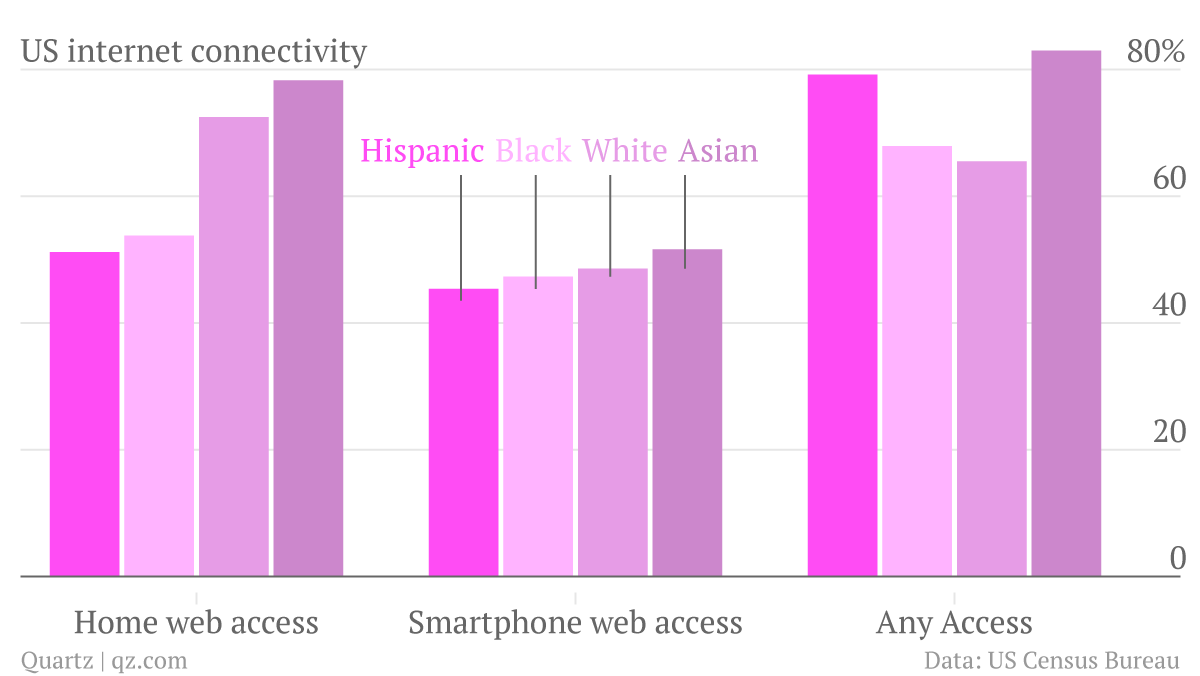 Hispanic-Black-White-Asian_chart