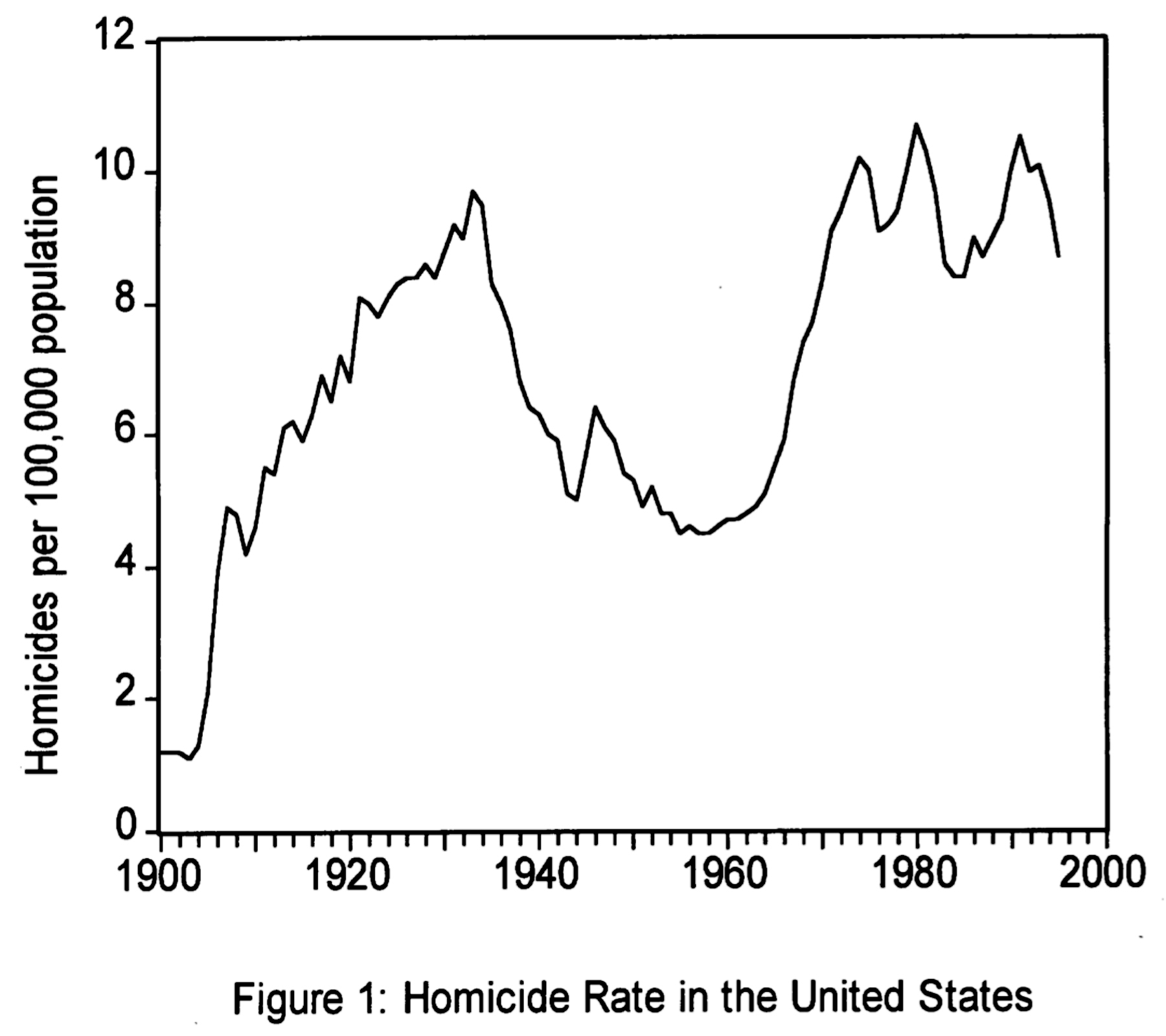 Homicide Rate in the United States