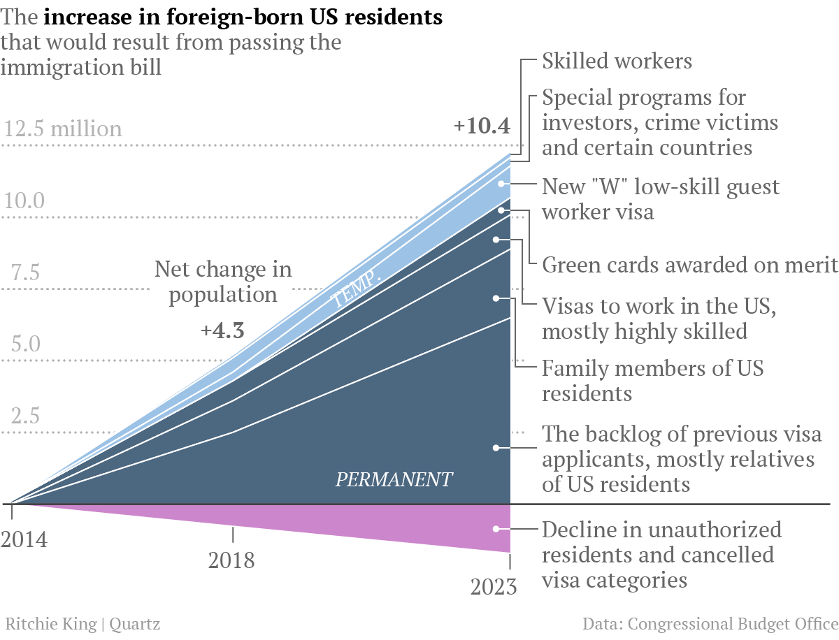 immigration-foreign-born-chart2-fixed3